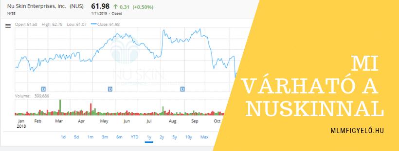 Az értékesítési vezetők növekedése felemelheti a NuSkin árfolyamát 2019-ben?