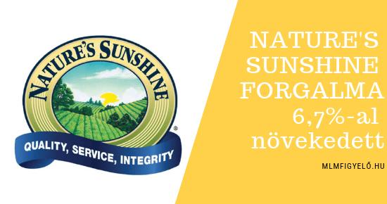 A Nature's Sunshine forgalma 6,7%-al növekedett 2018-ban
