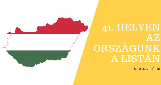 2018-as értékesítési adatok országok szerint, Magyarország a 41. helyen