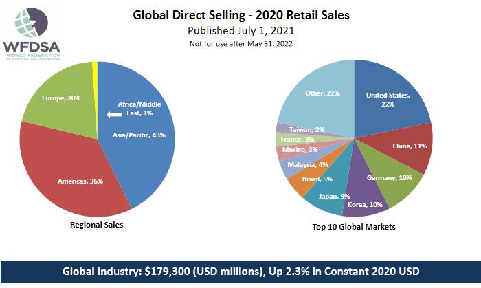 2020-as WFDSA riport: 179,3 milliárd dollár a globális értékesítés
