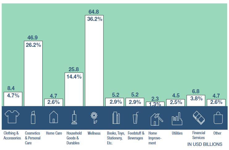 Eladott termékek eloszlási aránya
